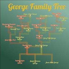 """Family Tree Hierarchy"" © http://www.flickr.com/photos/familyartstudio/"